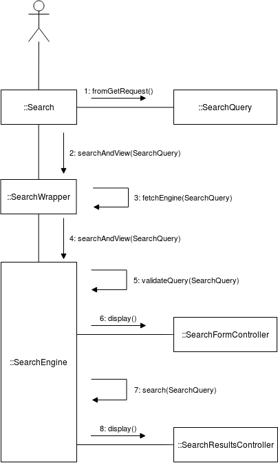 Overview of the Search Framework